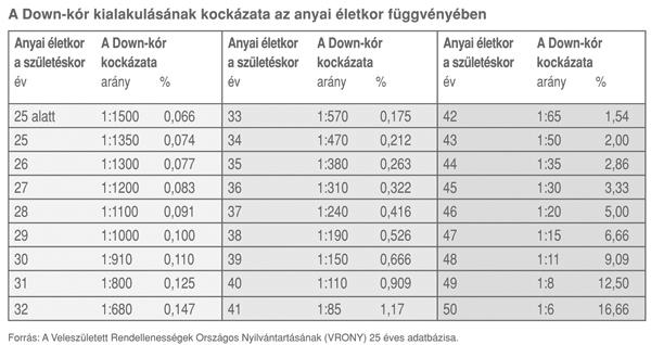 Kombinált teszt eredmény táblázat